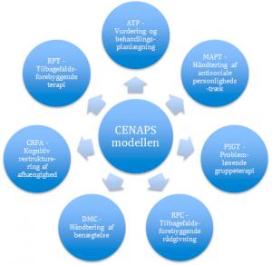 CENAPS modellen - Kognitiv misbrugsbehandling i København